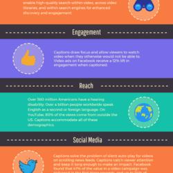 7 Benefits of Captioning Videos