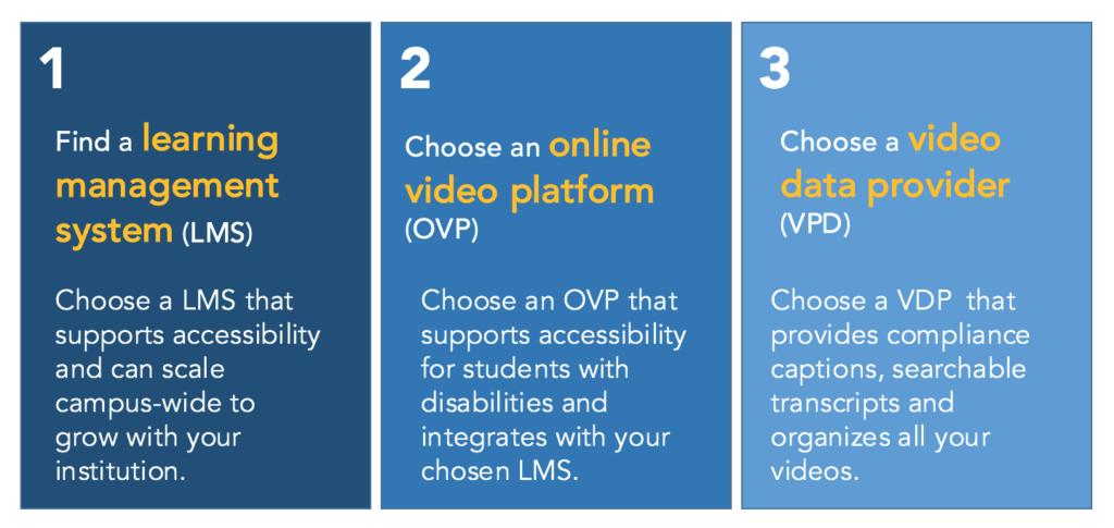 University video strategy