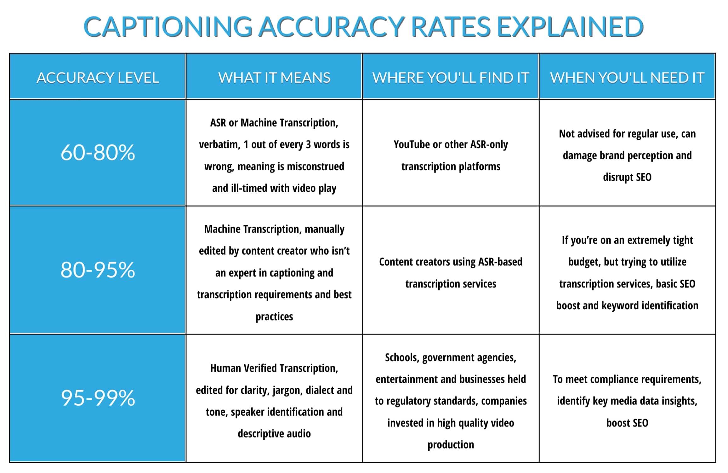 Captioning Accuracy Levels Explained